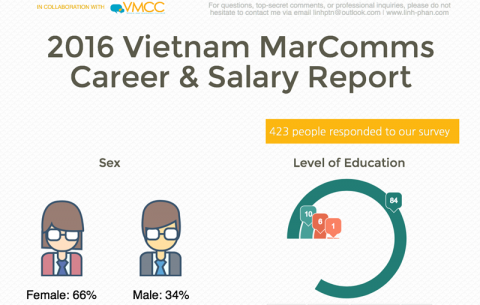 2016-vietnam-marcomms-career-and-salary-report-2